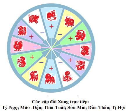 Tính cách của 12 con giáp và quy luật âm dương